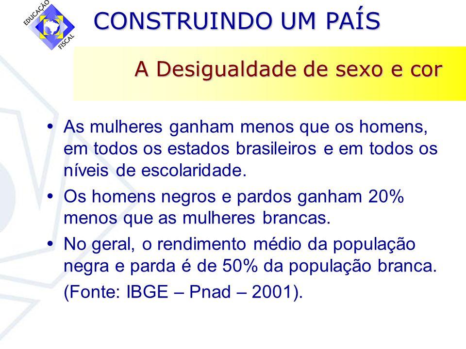 CONSTRUINDO UM PAÍS CONSTRUINDO UM PAÍS A Desigualdade de sexo e cor As mulheres ganham menos que os homens, em todos os estados brasileiros e em todo