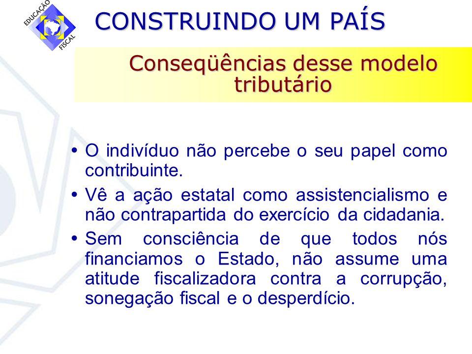 CONSTRUINDO UM PAÍS CONSTRUINDO UM PAÍS Conseqüências desse modelo tributário O indivíduo não percebe o seu papel como contribuinte. Vê a ação estatal