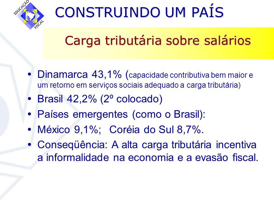 CONSTRUINDO UM PAÍS CONSTRUINDO UM PAÍS Carga tributária sobre salários Dinamarca 43,1% ( capacidade contributiva bem maior e um retorno em serviços s