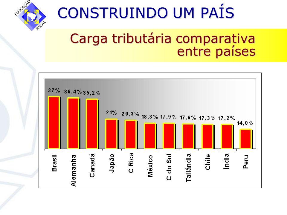 CONSTRUINDO UM PAÍS CONSTRUINDO UM PAÍS Carga tributária comparativa entre países