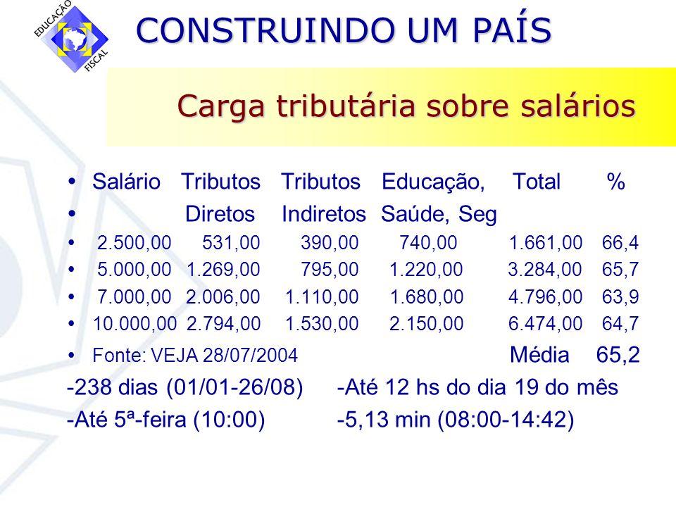 CONSTRUINDO UM PAÍS CONSTRUINDO UM PAÍS Carga tributária sobre salários Salário Tributos Tributos Educação, Total % Diretos Indiretos Saúde, Seg 2.500
