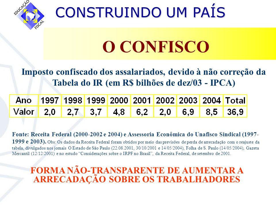 CONSTRUINDO UM PAÍS CONSTRUINDO UM PAÍS O CONFISCO Fonte: Receita Federal (2000-2002 e 2004) e Assessoria Econômica do Unafisco Sindical (1997- 1999 e