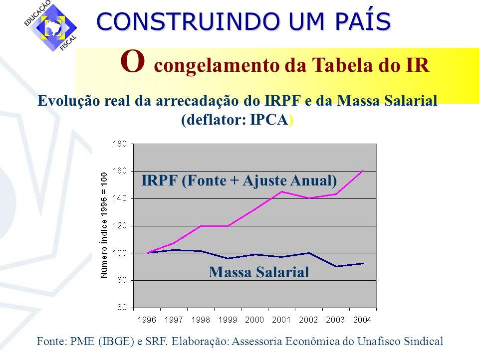CONSTRUINDO UM PAÍS CONSTRUINDO UM PAÍS O congelamento da Tabela do IR Fonte: PME (IBGE) e SRF. Elaboração: Assessoria Econômica do Unafisco Sindical