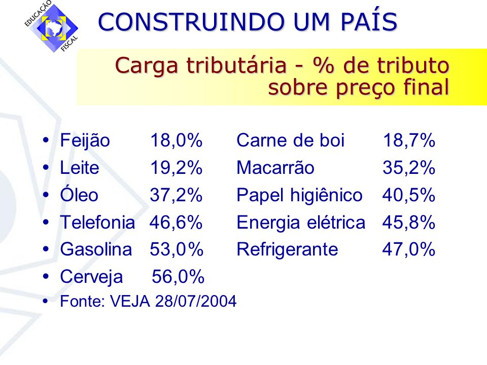 CONSTRUINDO UM PAÍS CONSTRUINDO UM PAÍS Carga tributária - % de tributo sobre preço final Feijão 18,0%Carne de boi18,7% Leite 19,2%Macarrão35,2% Óleo