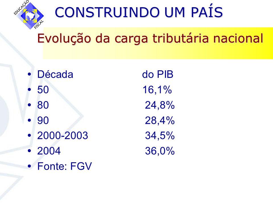 CONSTRUINDO UM PAÍS CONSTRUINDO UM PAÍS Evolução da carga tributária nacional Década do PIB 50 16,1% 80 24,8% 90 28,4% 2000-2003 34,5% 2004 36,0% Font