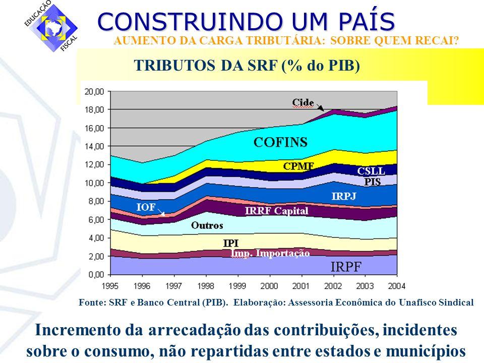 CONSTRUINDO UM PAÍS CONSTRUINDO UM PAÍS AUMENTO DA CARGA TRIBUTÁRIA: SOBRE QUEM RECAI? TRIBUTOS DA SRF (% do PIB) Fonte: SRF e Banco Central (PIB). El
