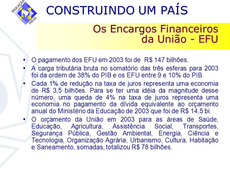 CONSTRUINDO UM PAÍS CONSTRUINDO UM PAÍS Os Encargos Financeiros da União - EFU O pagamento dos EFU em 2003 foi de R$ 147 bilhões. A carga tributária b