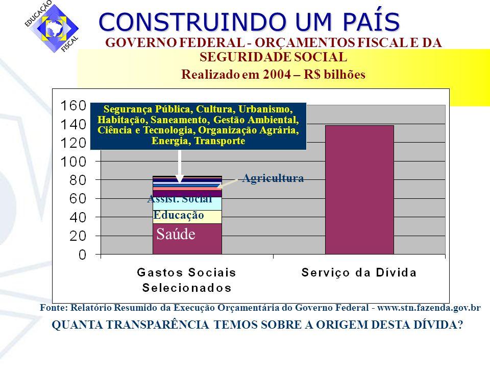 CONSTRUINDO UM PAÍS CONSTRUINDO UM PAÍS GOVERNO FEDERAL - ORÇAMENTOS FISCAL E DA SEGURIDADE SOCIAL Realizado em 2004 – R$ bilhões Fonte: Relatório Res