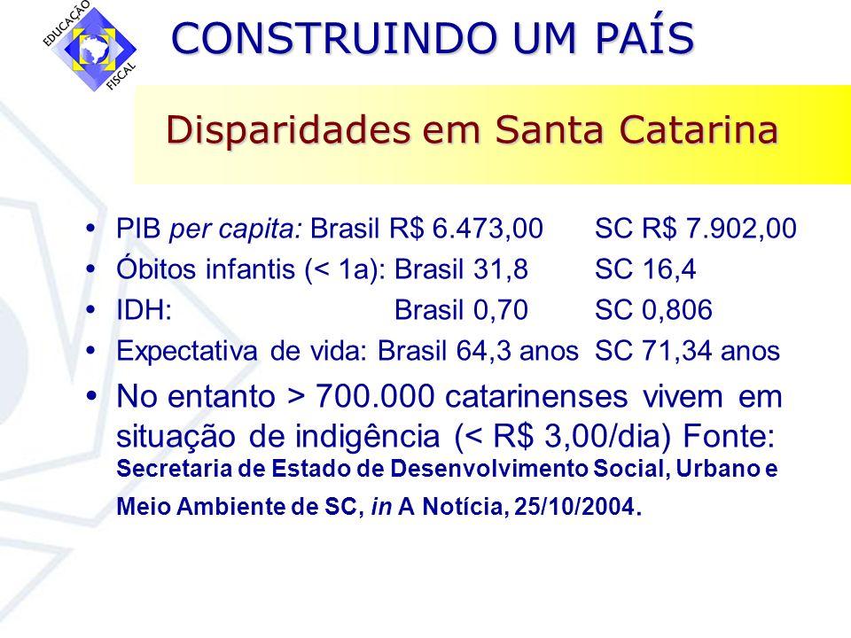CONSTRUINDO UM PAÍS CONSTRUINDO UM PAÍS Disparidades em Santa Catarina PIB per capita: Brasil R$ 6.473,00 SC R$ 7.902,00 Óbitos infantis (< 1a): Brasi