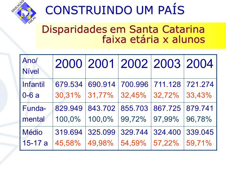 CONSTRUINDO UM PAÍS CONSTRUINDO UM PAÍS Disparidades em Santa Catarina faixa etária x alunos Ano/ Nível 20002001200220032004 Infantil 0-6 a 679.534 30