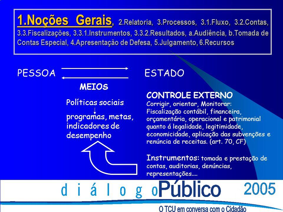 1.Noções Gerais, 2.Relatoria, 3.Processos, 3.1.Fluxo, 3.2.Contas, 3.3.Fiscalizações, 3.3.1.Instrumentos, 3.3.2.Resultados, a.Audiência, b.Tomada de Contas Especial, 4.Apresentação de Defesa, 5.Julgamento, 6.Recursos MEIOS PESSOAESTADO Políticas sociais programas, metas, indicadores de desempenho CONTROLE EXTERNO Corrigir, orientar, Monitorar: Fiscalização contábil, financeira, orçamentária, operacional e patrimonial quanto á legalidade, legitimidade, economicidade, aplicação das subvenções e renúncia de receitas.