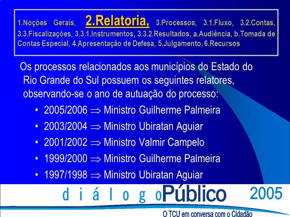 Os processos relacionados aos municípios do Estado do Rio Grande do Sul possuem os seguintes relatores, observando-se o ano de autuação do processo: 2005/2006 Ministro Guilherme Palmeira 2003/2004 Ministro Ubiratan Aguiar 2001/2002 Ministro Valmir Campelo 1999/2000 Ministro Guilherme Palmeira 1997/1998 Ministro Ubiratan Aguiar 1.Noções Gerais, 2.Relatoria, 3.Processos, 3.1.Fluxo, 3.2.Contas, 3.3.Fiscalizações, 3.3.1.Instrumentos, 3.3.2.Resultados, a.Audiência, b.Tomada de Contas Especial, 4.Apresentação de Defesa, 5.Julgamento, 6.Recursos