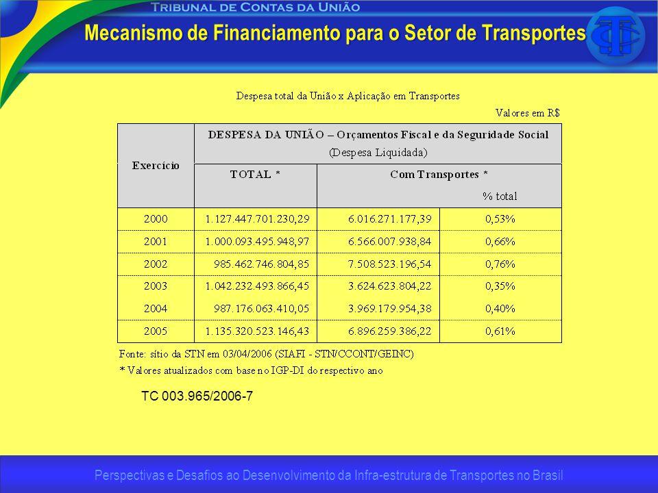 Perspectivas e Desafios ao Desenvolvimento da Infra-estrutura de Transportes no Brasil Mecanismo de Financiamento para o Setor de Transportes TC 003.9