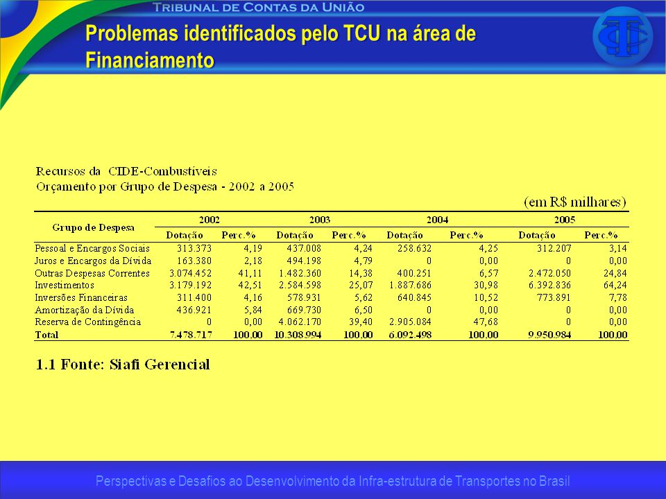Perspectivas e Desafios ao Desenvolvimento da Infra-estrutura de Transportes no Brasil Problemas identificados pelo TCU na área de Financiamento