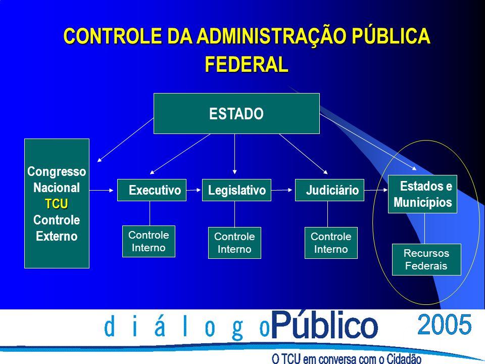 CONTROLE DA ADMINISTRAÇÃO PÚBLICA FEDERAL Executivo Controle Interno LegislativoJudiciário Controle Interno Recursos Federais Estados e Municípios Congresso NacionalTCU Controle Externo ESTADO