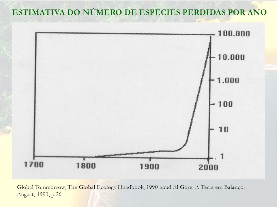 ESTIMATIVA DO NÚMERO DE ESPÉCIES PERDIDAS POR ANO Global Tommorrow, The Global Ecology Hnadbook, 1990 apud Al Gore, A Terra em Balanço: August, 1993, p.26.