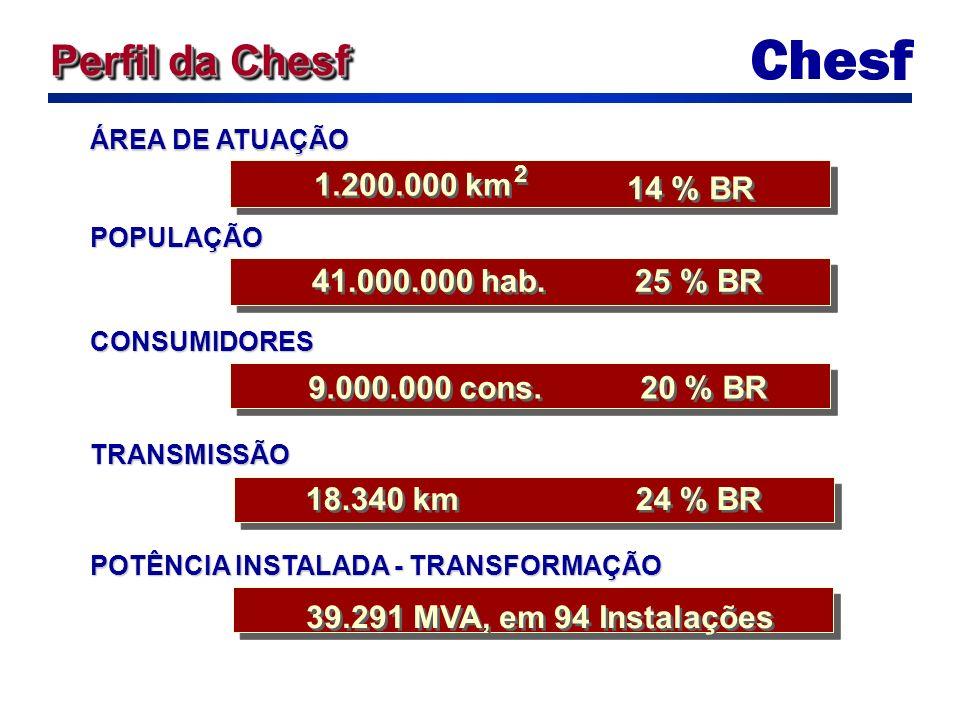 ÁREA DE ATUAÇÃO 1.200.000 km 2 2 14 % BR POPULAÇÃO 41.000.000 hab.