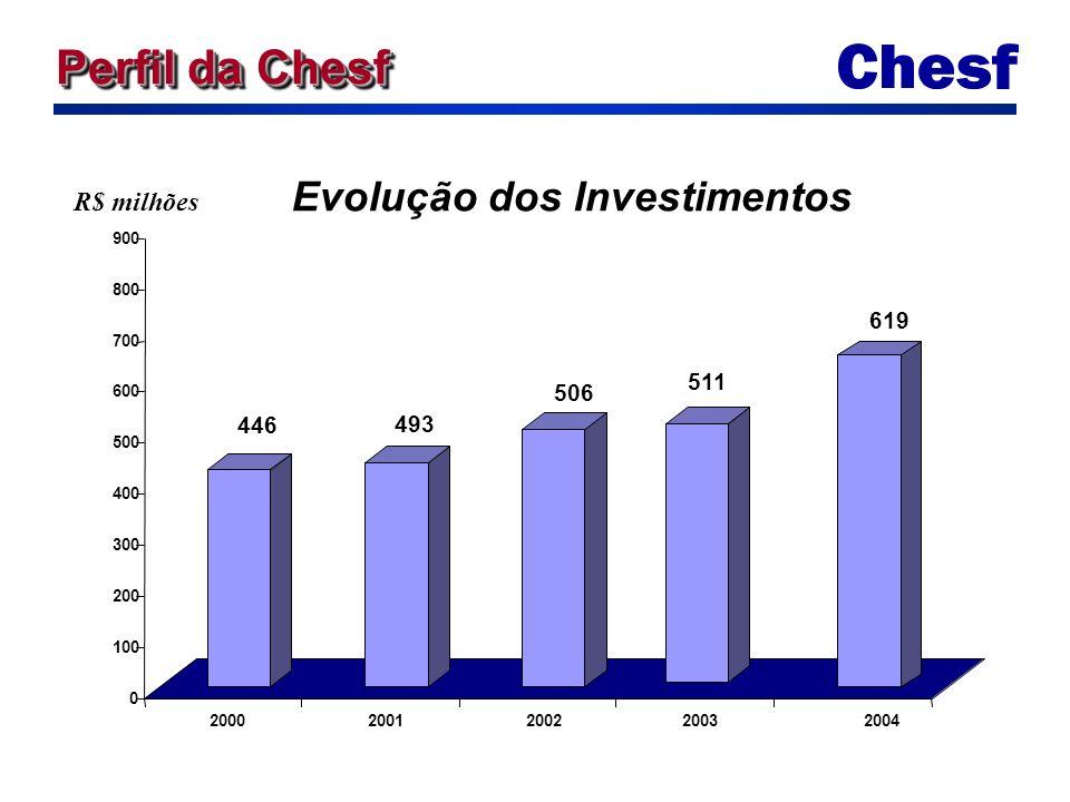 R$ milhões 446 493 506 511 619 0 100 200 300 400 500 600 700 800 900 20002001200220032004 Evolução dos Investimentos Perfil da Chesf