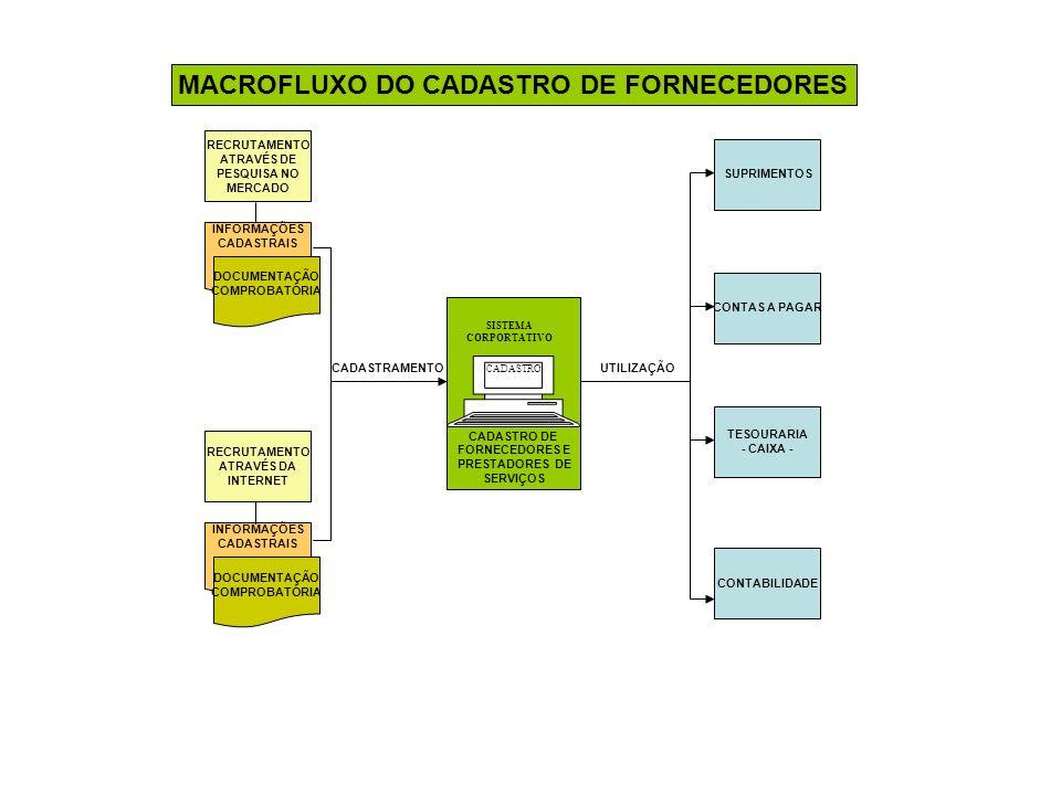 MACROFLUXO DO CADASTRO DE FORNECEDORES RECRUTAMENTO ATRAVÉS DE PESQUISA NO MERCADO INFORMAÇÕES CADASTRAIS DOCUMENTAÇÃO COMPROBATÓRIA RECRUTAMENTO ATRAVÉS DA INTERNET INFORMAÇÕES CADASTRAIS DOCUMENTAÇÃO COMPROBATÓRIA CADASTRO DE FORNECEDORES E PRESTADORES DE SERVIÇOS CADASTRO SISTEMA CORPORTATIVO CADASTRAMENTO SUPRIMENTOS CONTAS A PAGAR TESOURARIA - CAIXA - CONTABILIDADE UTILIZAÇÃO