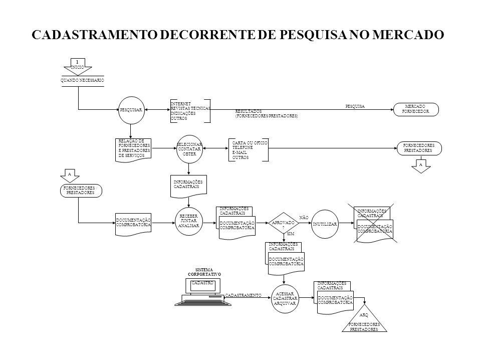 QUANDO NECESSÁRIO RELAÇÃO DE FORNECEDORES E PRESTADORES DE SERVIÇOS PESQUISAR MERCADO FORNECEDOR FORNECEDORES / PRESTADORES INTERNET REVISTAS TÉCNICAS INDICAÇÕES OUTROS 1 INÍCIO A SELECIONAR CONTATAR OBTER RECEBER JUNTAR ANALISAR CADASTRAMENTO DECORRENTE DE PESQUISA NO MERCADO PESQUISA RESULTADOS (FORNECEDORES/PRESTADORES) CARTA OU OFÍCIO TELEFONE E-MAIL OUTROS A FORNECEDORES PRESTADORES INFORMAÇÕES CADASTRAIS DOCUMENTAÇÃO COMPROBATORIA APROVADO .