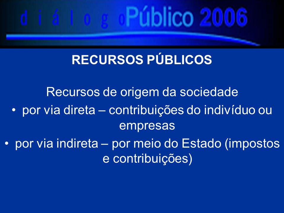 RECURSOS PÚBLICOS Recursos de origem da sociedade por via direta – contribuições do indivíduo ou empresas por via indireta – por meio do Estado (impostos e contribuições)