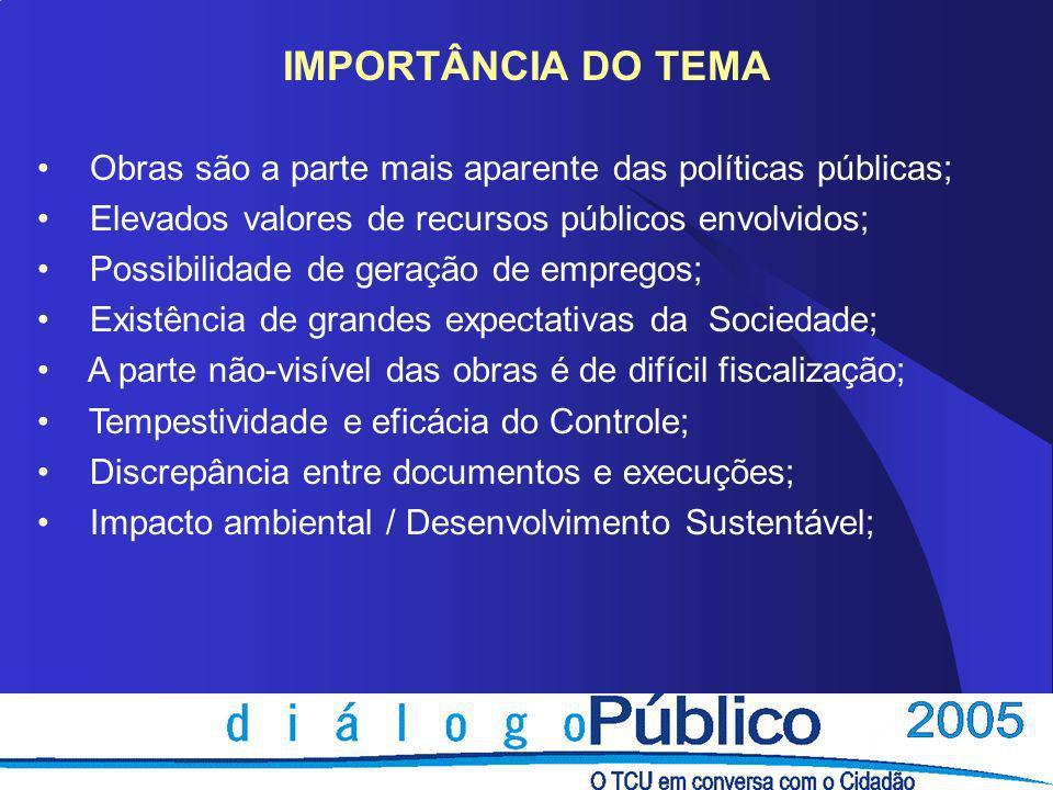 FISCALIZAÇÃO DE OBRAS PÚBLICAS HISTÓRICO 1995 - Comissão de Obras Inacabadas no Senado ( 2.214 obras, R$ 15 bilhões) 1996 - Auditoria nas obras prioritárias 1997 a 2005 (previsões nas LDO)