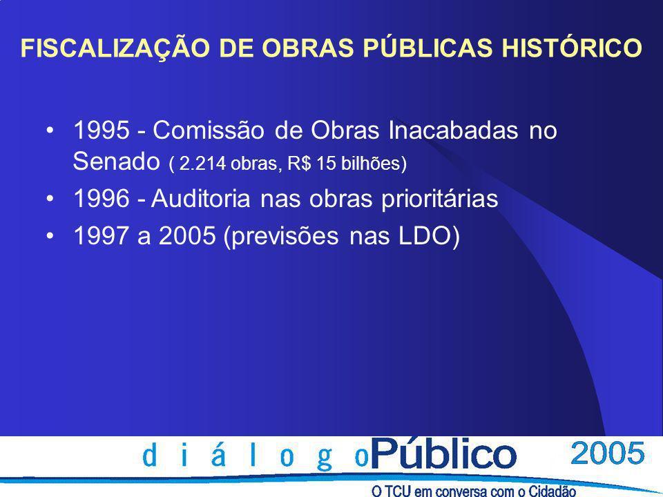 Fiscalização de Obras Públicas Recursos (em bilhões de Reais) Obras fiscalizadas (Principais do OGU) Evolução no TCU