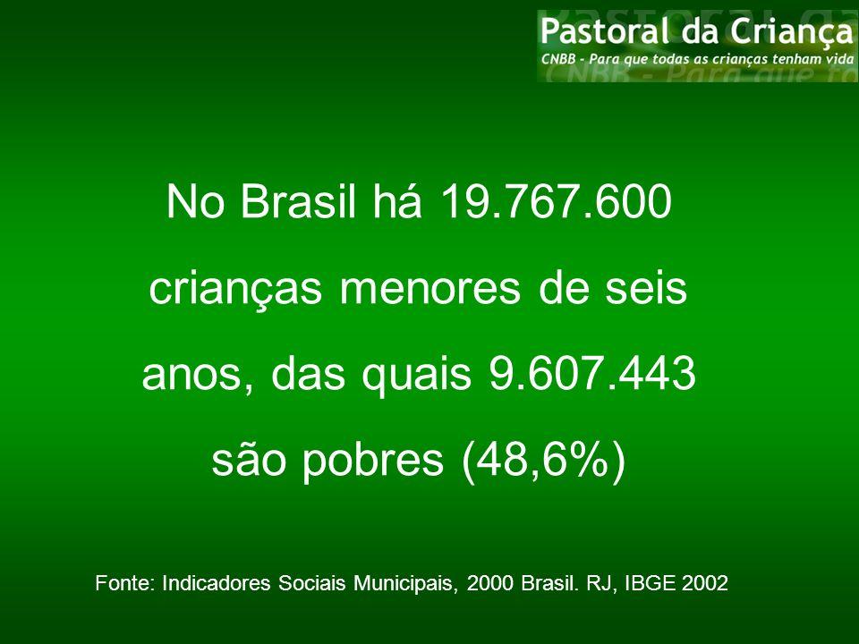 No Brasil há 19.767.600 crianças menores de seis anos, das quais 9.607.443 são pobres (48,6%) Fonte: Indicadores Sociais Municipais, 2000 Brasil. RJ,