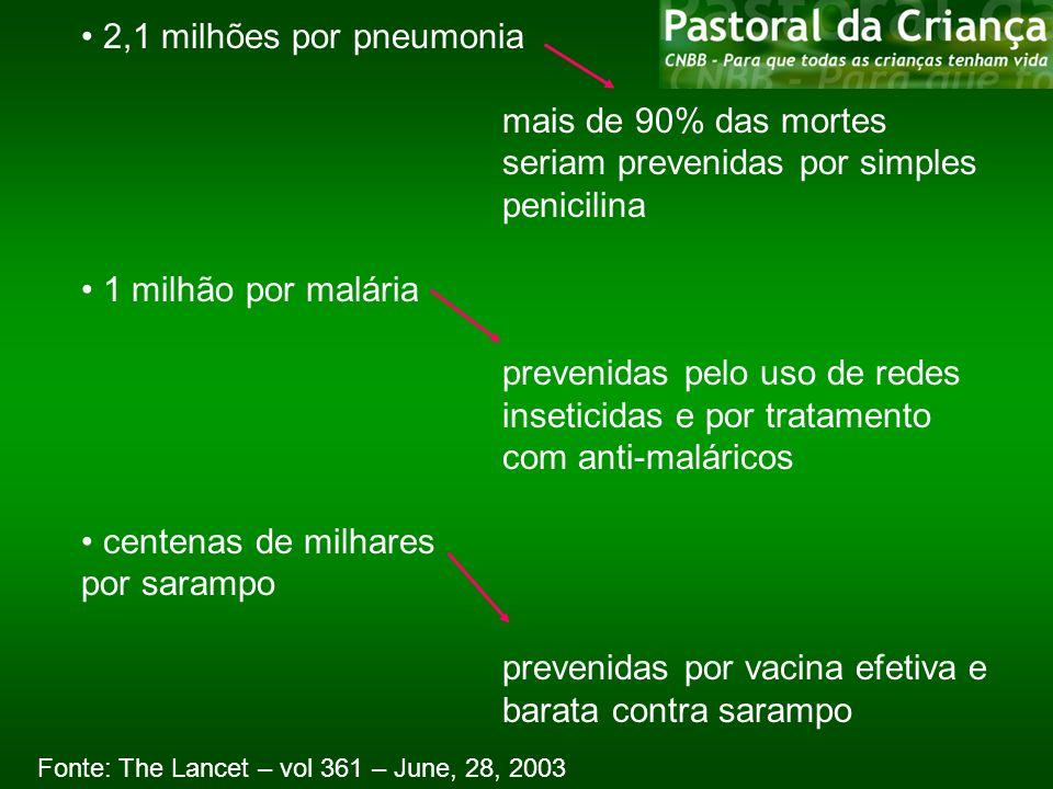 2,1 milhões por pneumonia mais de 90% das mortes seriam prevenidas por simples penicilina 1 milhão por malária prevenidas pelo uso de redes inseticida