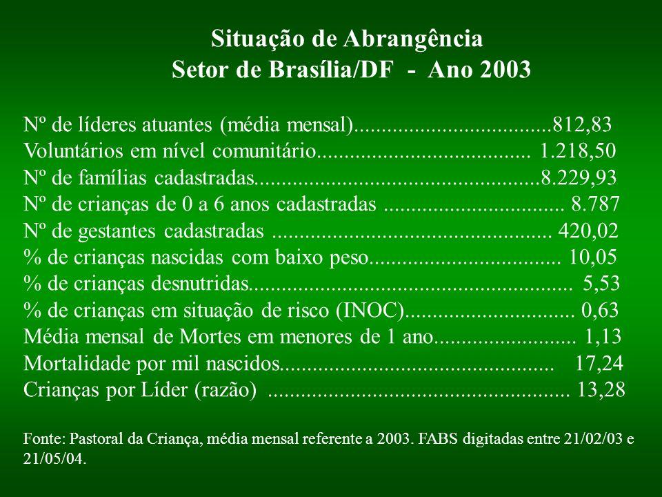 Situação de Abrangência Setor de Brasília/DF - Ano 2003 Nº de líderes atuantes (média mensal)....................................812,83 Voluntários em