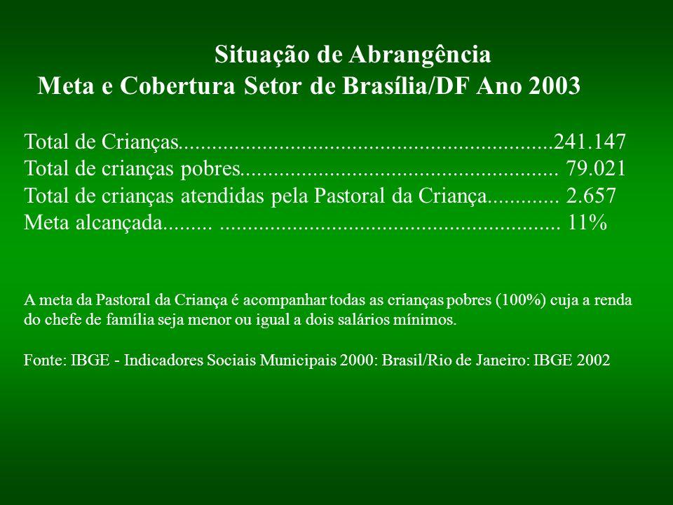 Situação de Abrangência Meta e Cobertura Setor de Brasília/DF Ano 2003 Total de Crianças..............................................................