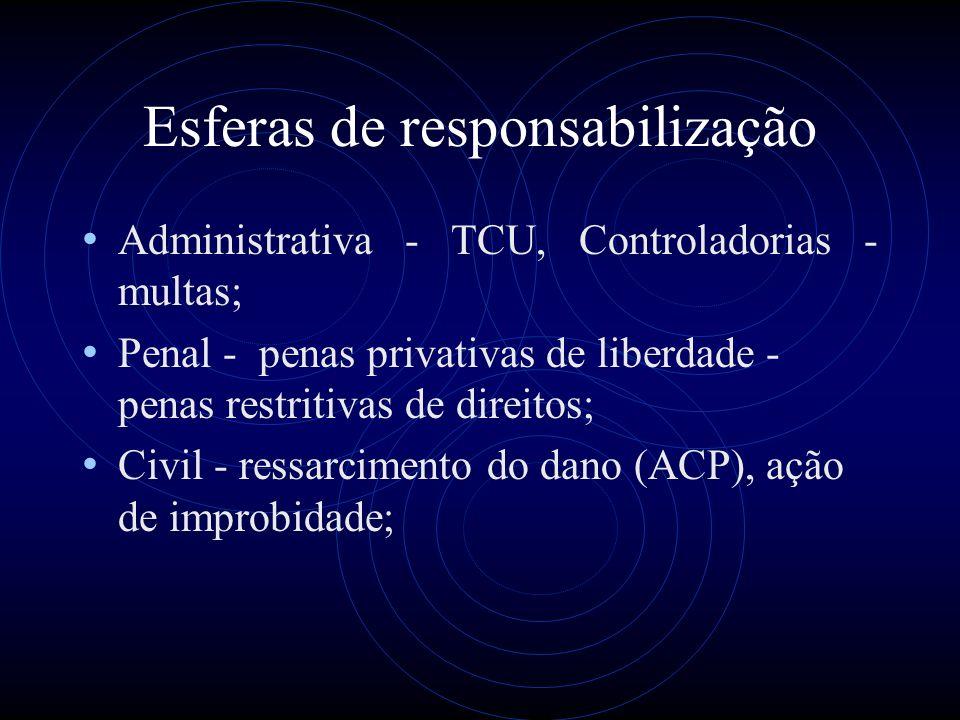 Esferas de responsabilização Administrativa - TCU, Controladorias - multas; Penal - penas privativas de liberdade - penas restritivas de direitos; Civ