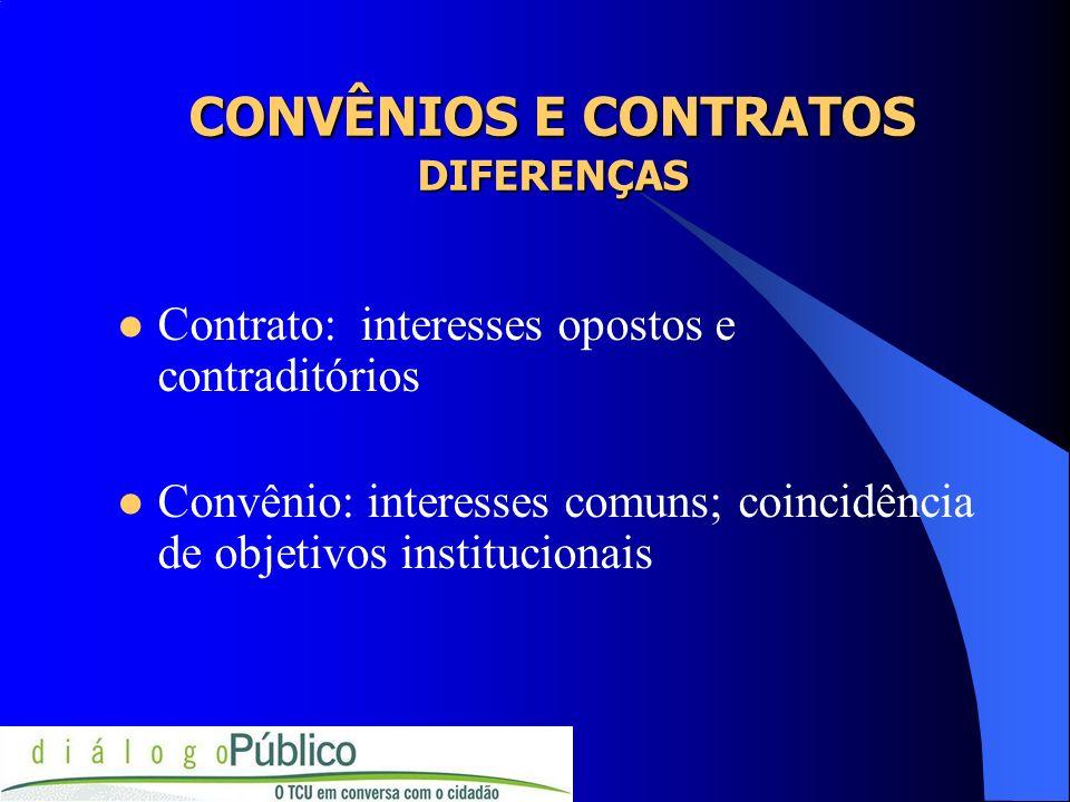 CONVÊNIOS E CONTRATOS DIFERENÇAS Contrato: interesses opostos e contraditórios Convênio: interesses comuns; coincidência de objetivos institucionais