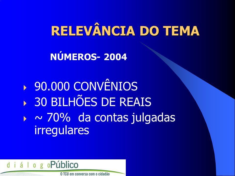RELEVÂNCIA DO TEMA RELEVÂNCIA DO TEMA NÚMEROS- 2004 90.000 CONVÊNIOS 30 BILHÕES DE REAIS ~ 70% da contas julgadas irregulares