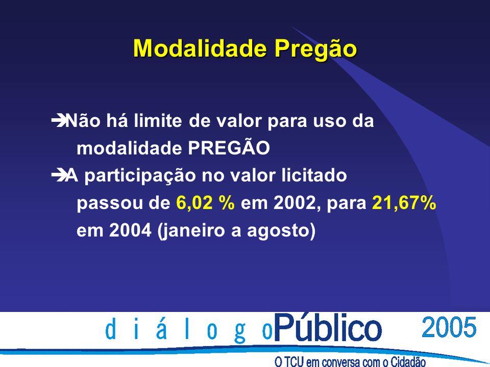 Modalidade Pregão è Não há limite de valor para uso da modalidade PREGÃO è A participação no valor licitado passou de 6,02 % em 2002, para 21,67% em 2004 (janeiro a agosto)