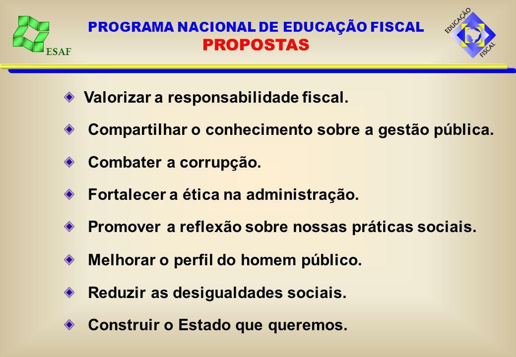 ESAF Valorizar a responsabilidade fiscal. Compartilhar o conhecimento sobre a gestão pública. Combater a corrupção. Fortalecer a ética na administraçã