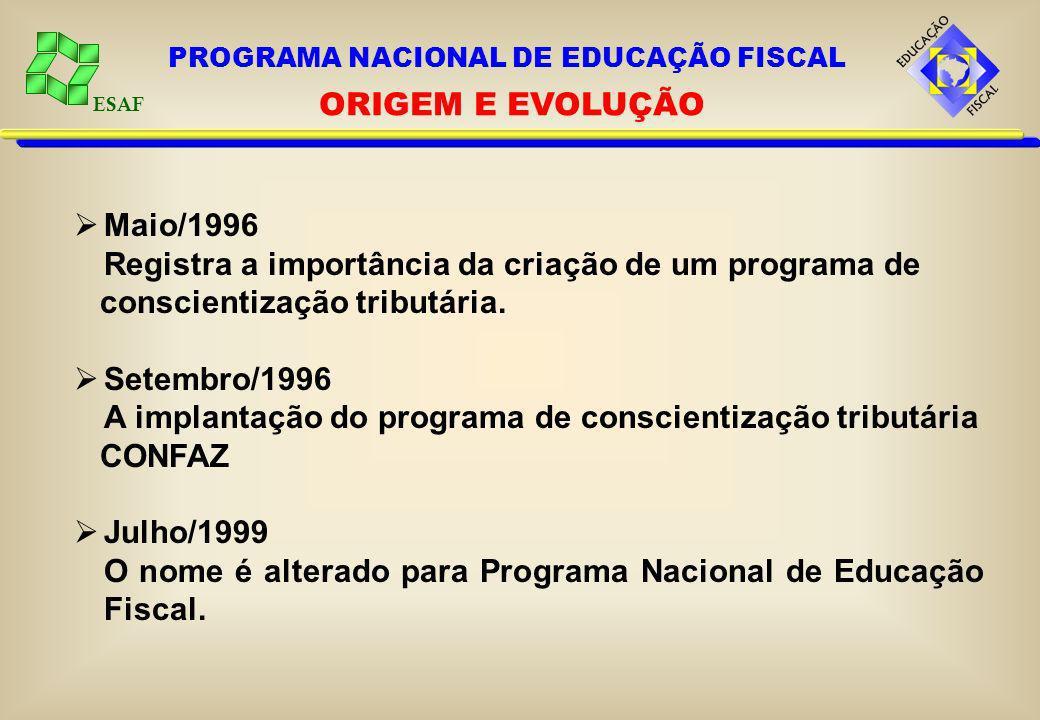 ESAF Maio/1996 Registra a importância da criação de um programa de conscientização tributária. Setembro/1996 A implantação do programa de conscientiza