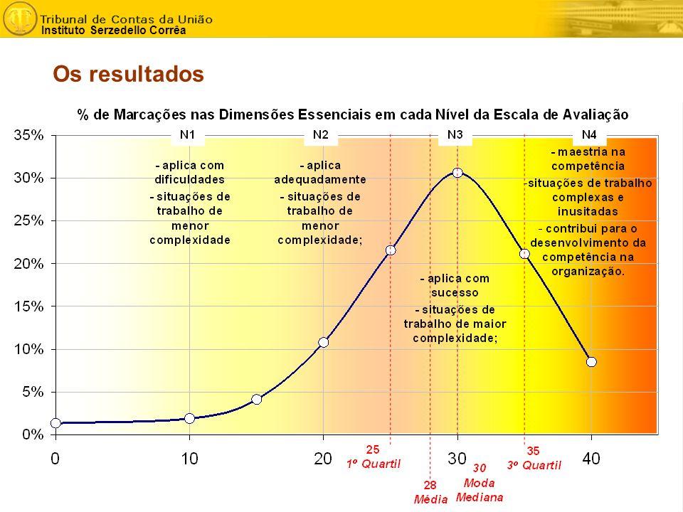 - 10 - Instituto Serzedello Corrêa Os resultados