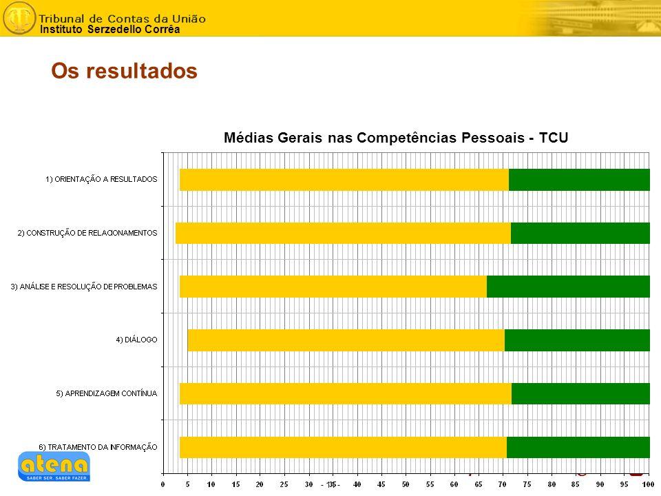 - 11 - Instituto Serzedello Corrêa Os resultados Médias Gerais nas Competências Pessoais - TCU