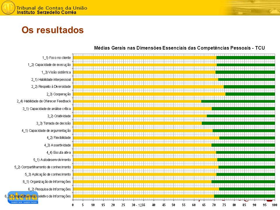 - 12 - Instituto Serzedello Corrêa Os resultados Médias Gerais nas Dimensões Essenciais das Competências Pessoais - TCU