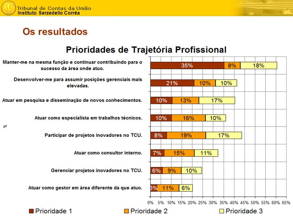- 13 - Instituto Serzedello Corrêa Os resultados