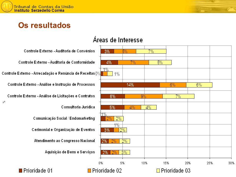 - 15 - Instituto Serzedello Corrêa Os resultados