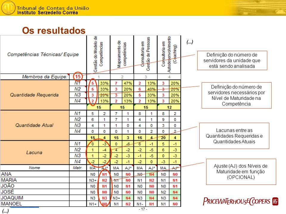 - 17 - Instituto Serzedello Corrêa (...) Definição do número de servidores da unidade que está sendo analisada Definição do número de servidores necessários por Nível de Maturidade na Competência Ajuste (AJ) dos Níveis de Maturidade em função (OPCIONAL) Lacunas entre as Quantidades Requeridas e Quantidades Atuais Os resultados