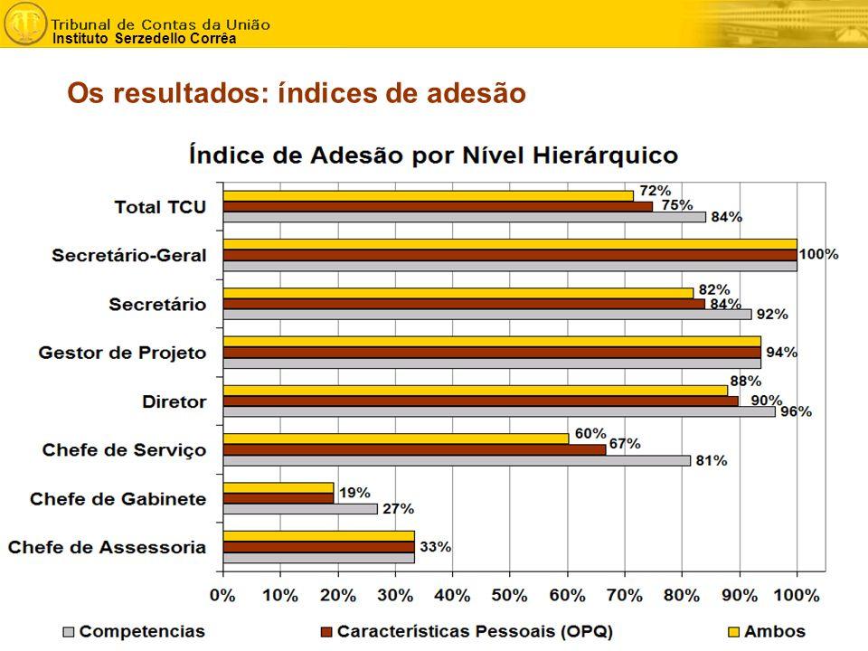 - 3 - Instituto Serzedello Corrêa Os resultados: índices de adesão