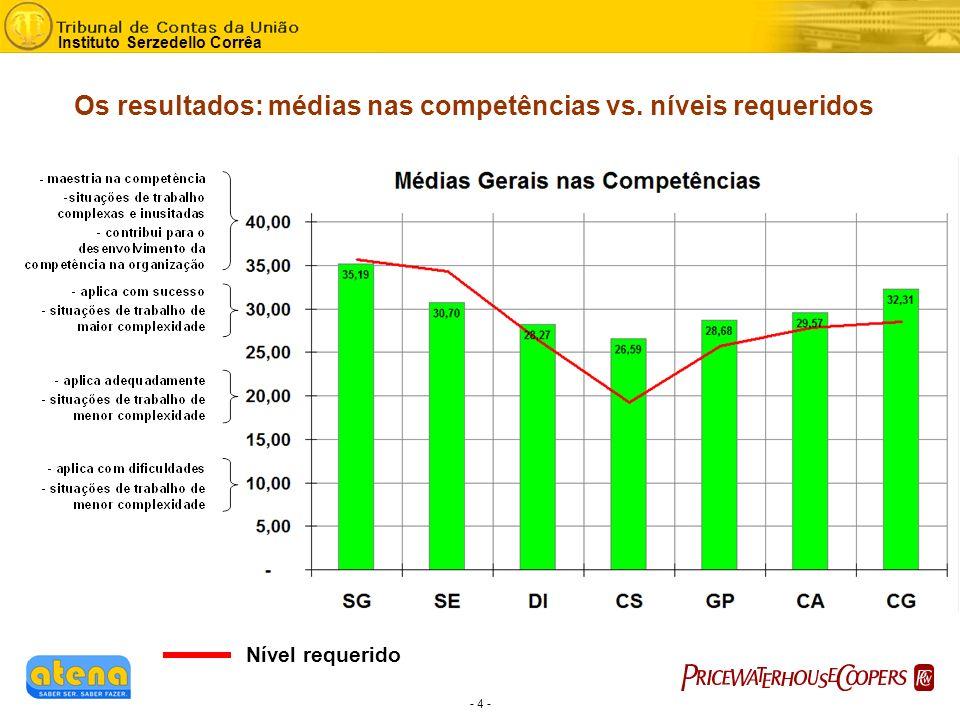 - 4 - Instituto Serzedello Corrêa Os resultados: médias nas competências vs.