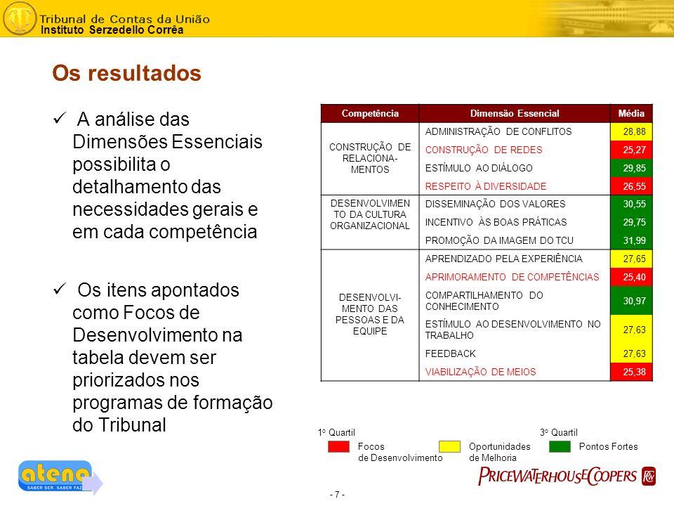 - 7 - Instituto Serzedello Corrêa CompetênciaDimensão EssencialMédia CONSTRUÇÃO DE RELACIONA- MENTOS ADMINISTRAÇÃO DE CONFLITOS28,88 CONSTRUÇÃO DE REDES25,27 ESTÍMULO AO DIÁLOGO29,85 RESPEITO À DIVERSIDADE26,55 DESENVOLVIMEN TO DA CULTURA ORGANIZACIONAL DISSEMINAÇÃO DOS VALORES30,55 INCENTIVO ÀS BOAS PRÁTICAS29,75 PROMOÇÃO DA IMAGEM DO TCU31,99 DESENVOLVI- MENTO DAS PESSOAS E DA EQUIPE APRENDIZADO PELA EXPERIÊNCIA27,65 APRIMORAMENTO DE COMPETÊNCIAS25,40 COMPARTILHAMENTO DO CONHECIMENTO 30,97 ESTÍMULO AO DESENVOLVIMENTO NO TRABALHO 27,63 FEEDBACK27,63 VIABILIZAÇÃO DE MEIOS25,38 A análise das Dimensões Essenciais possibilita o detalhamento das necessidades gerais e em cada competência Os itens apontados como Focos de Desenvolvimento na tabela devem ser priorizados nos programas de formação do Tribunal Focos de Desenvolvimento Oportunidades de Melhoria Pontos Fortes 1 o Quartil3 o Quartil Os resultados