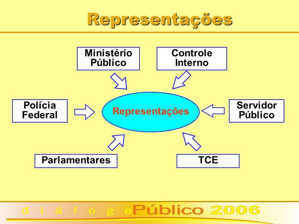 Representações Representações Ministério Público Controle Interno Parlamentares Servidor Público TCE Polícia Federal