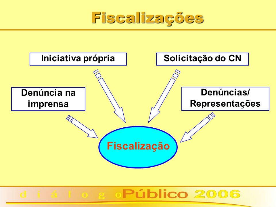 Fiscalizações Fiscalização Iniciativa própriaSolicitação do CN Denúncia na imprensa Denúncias/ Representações