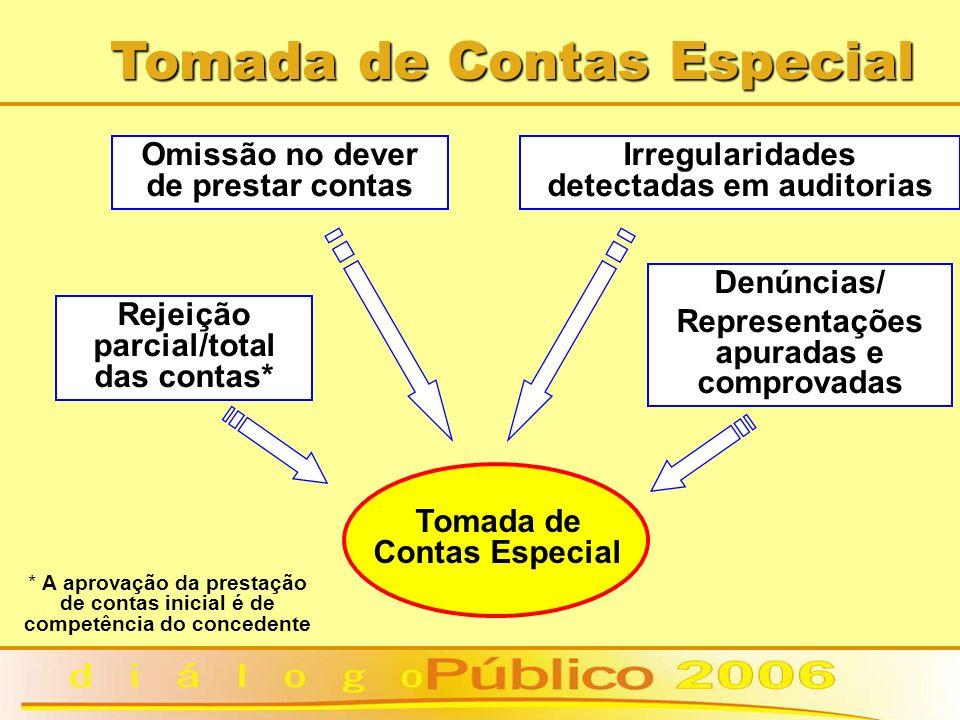 Tomada de Contas Especial * A aprovação da prestação de contas inicial é de competência do concedente Tomada de Contas Especial Omissão no dever de pr