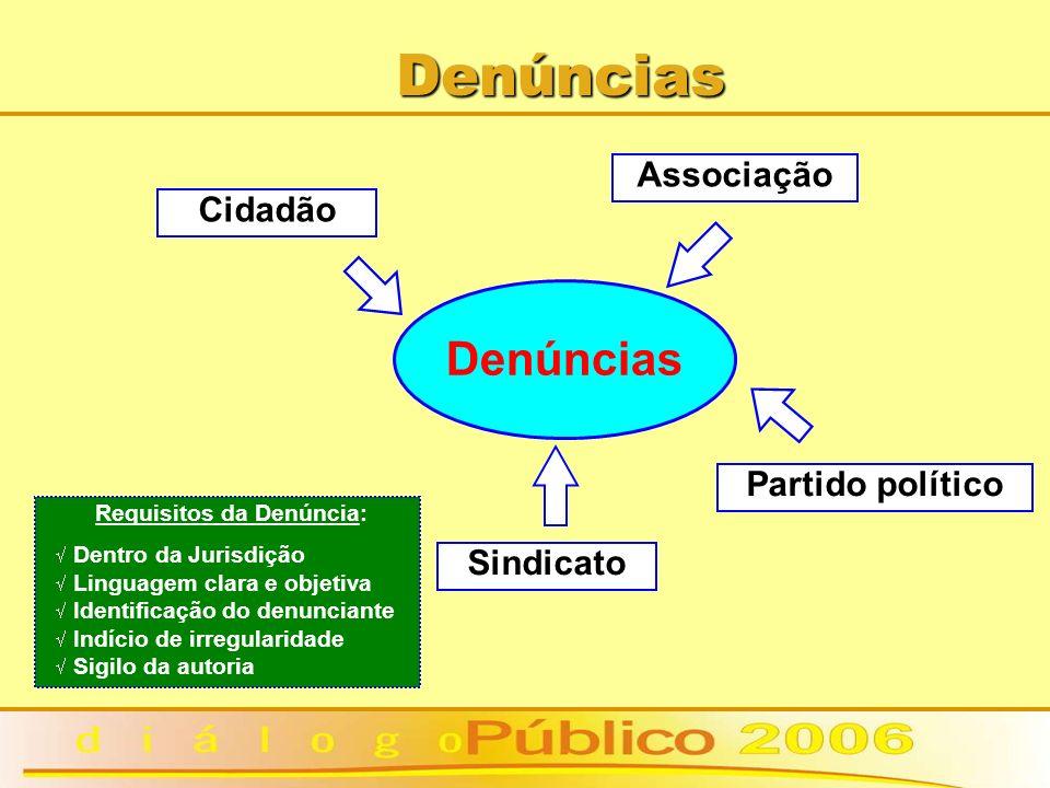 Denúncias Denúncias Cidadão Associação Sindicato Partido político Requisitos da Denúncia: Dentro da Jurisdição Linguagem clara e objetiva Identificaçã